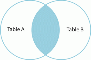 Venn diagram of SQL inner join