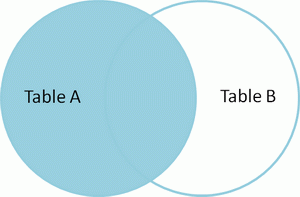 Venn diagram of SQL left join