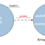 再谈javascript面向对象编程