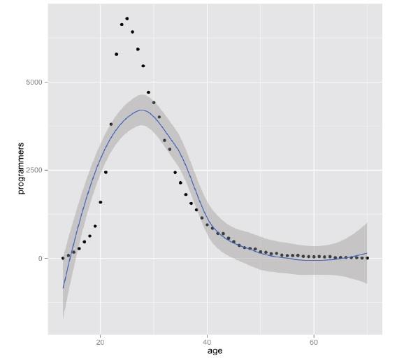 编程能力与编程年龄(转)