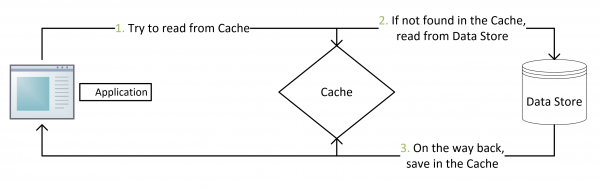 Cache-Aside-Design-Pattern-Flow-Diagram