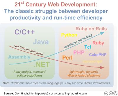程序员创造性和性能的关系