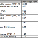 GPLv3的在开源社区中的占有量