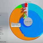一个浏览器市场占有量的图
