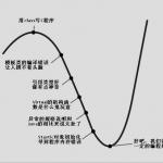 C++ 程序员自信心曲线图