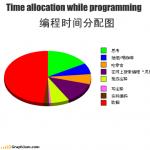 编程时间分配图