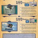 Windows的达尔文进化图