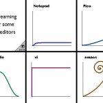 主流文本编辑器学习曲线
