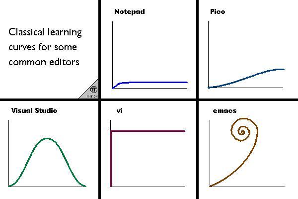 各大文本编辑器的学习曲线