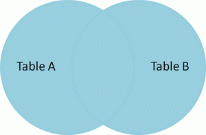 Venn diagram of SQL cartesian join