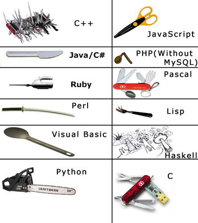 If Programming Language Is A Knife What Would It Be
