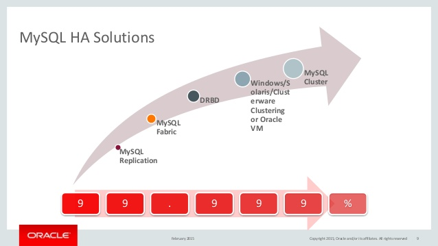 mysql-high-availability-solutions-feb-2015-webinar-9-638